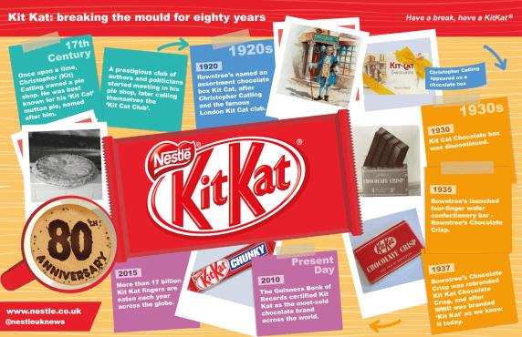 recipe: kitkat history [4]