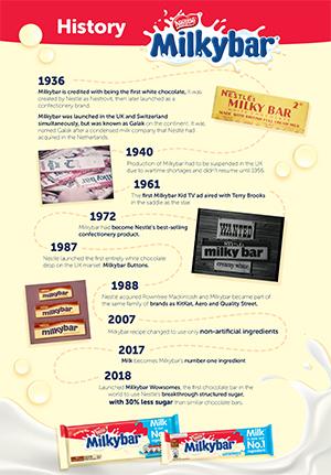 Milkybar History